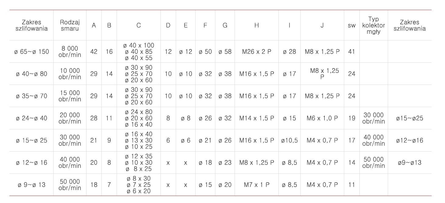 OIG tabela zakresu szlifowania